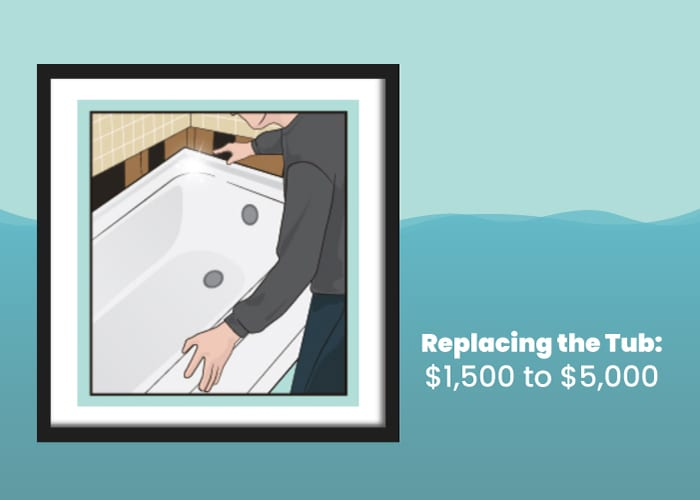 Cost to replace a tub in illustrated form
