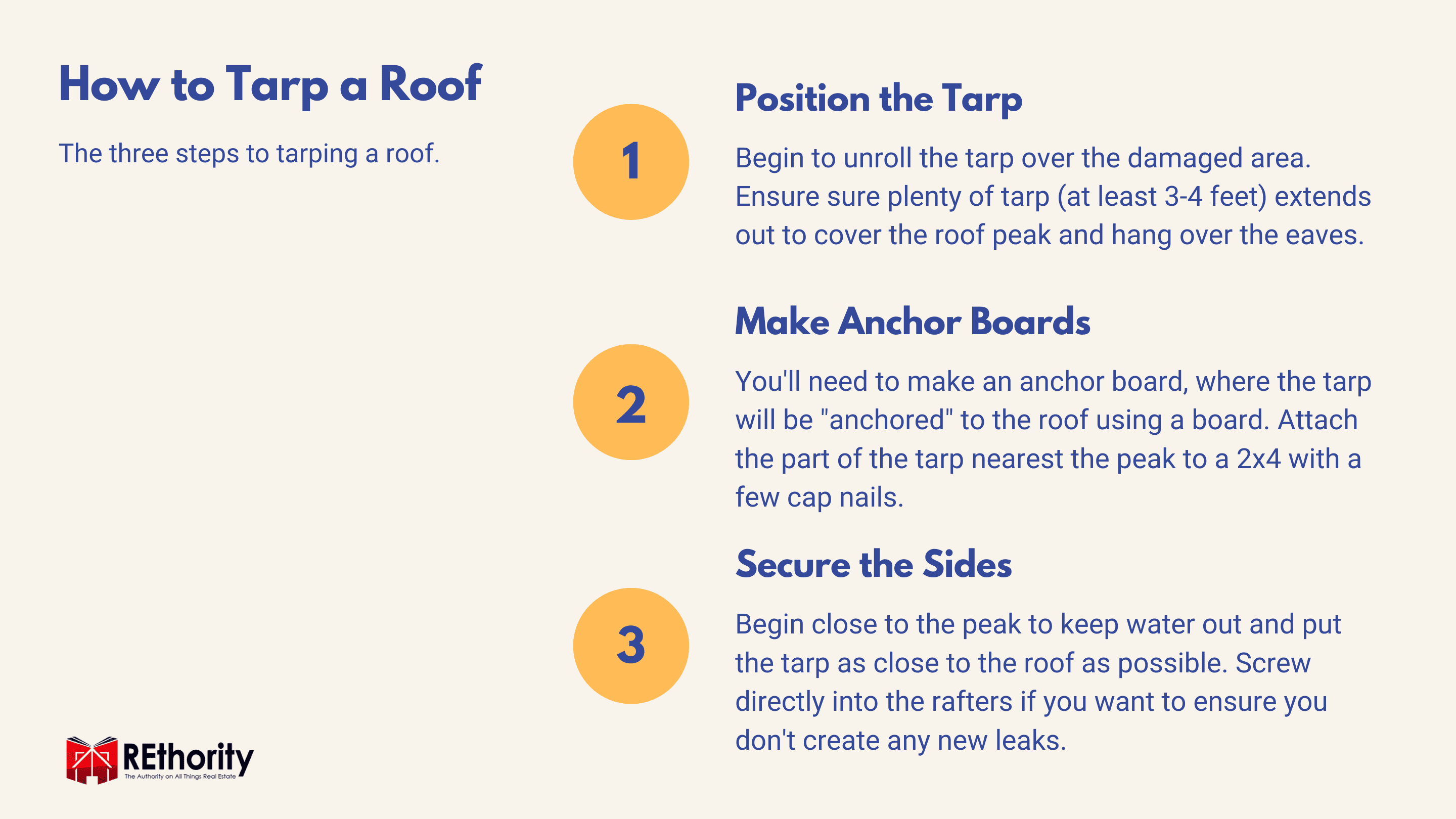 How to Tarp a Roof graphic with the three steps you need to take (1)