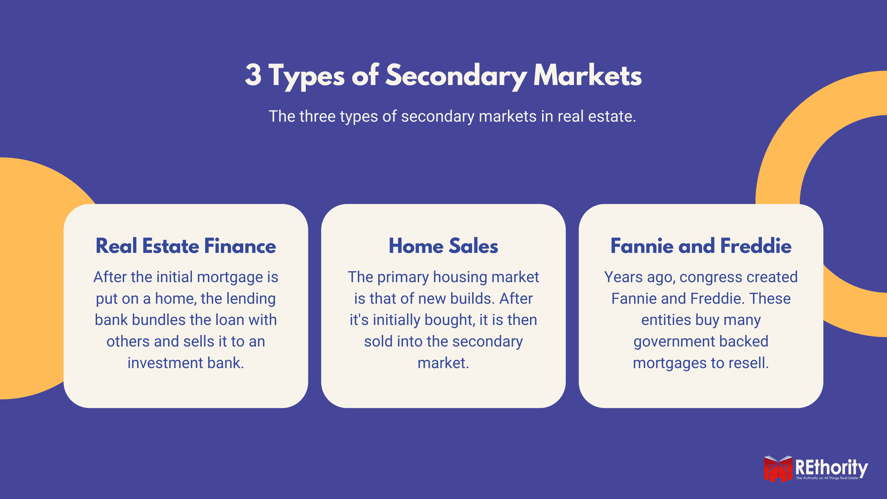 Three types of secondary markets including real estate finance, Fannie and Freddie, and Home Sales.
