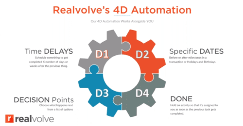 Screengrab of a Realvolve demo video showing their 4d automation