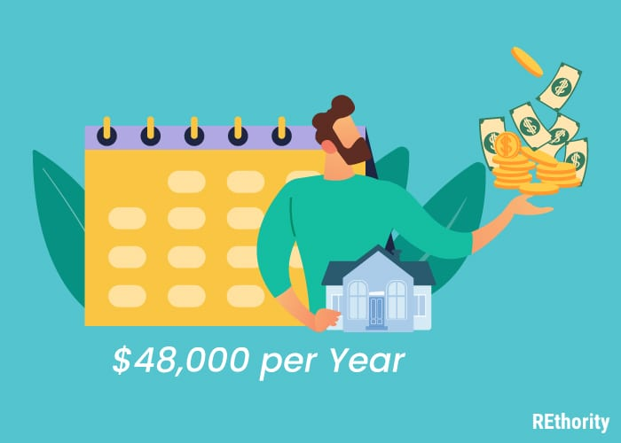 An image showing how much a real estate agent makes per year, which is $48000 annually on average