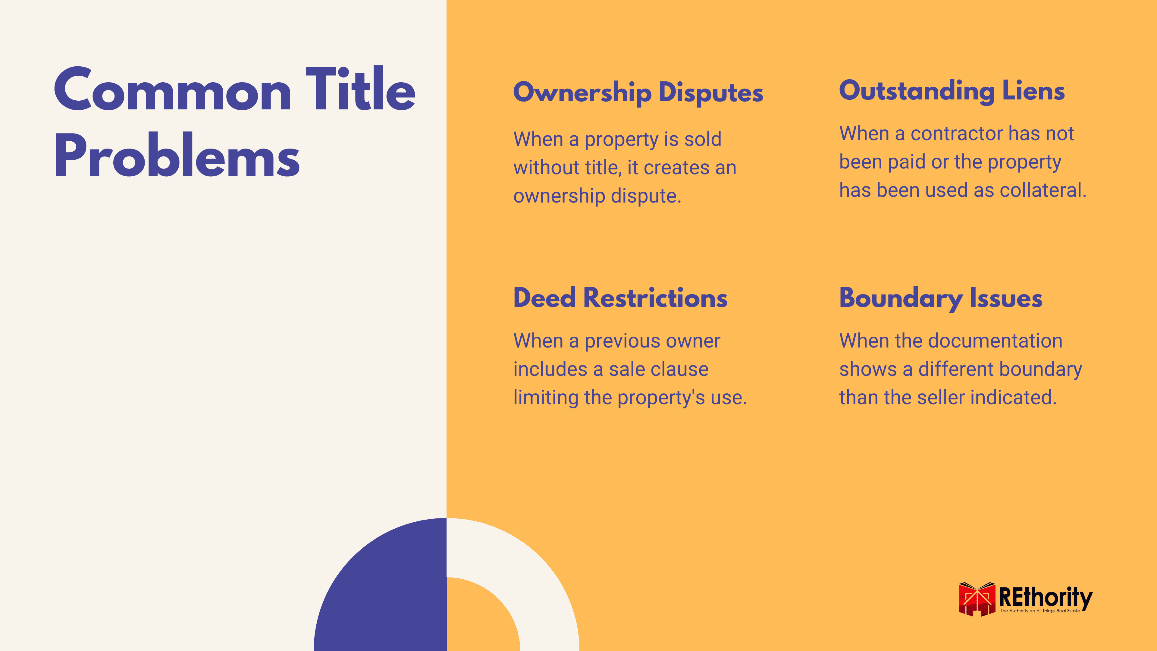 Graphic explaining the various common title problems a buyer is likely to encounter