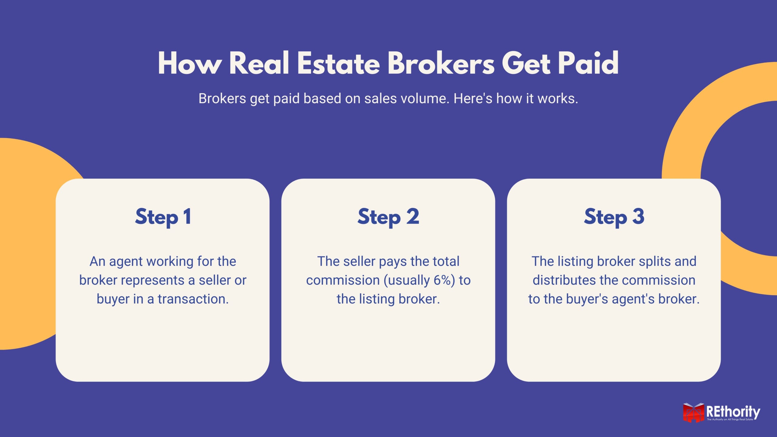 How real estate brokers get paid graphic