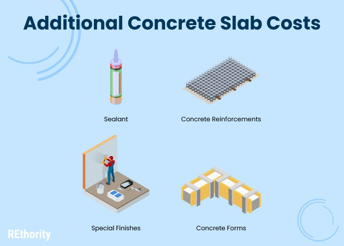 Image titled Additional Concrete Slab Costs showing four different variables that go into it, including sealant and material and labor