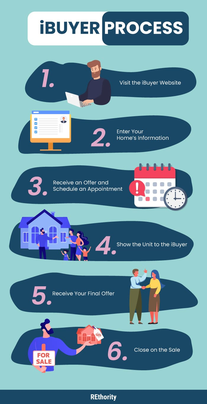iBuyer Process infographic showing the steps to using one of these services