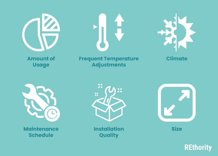 Factors affecting how long a furnace lasts