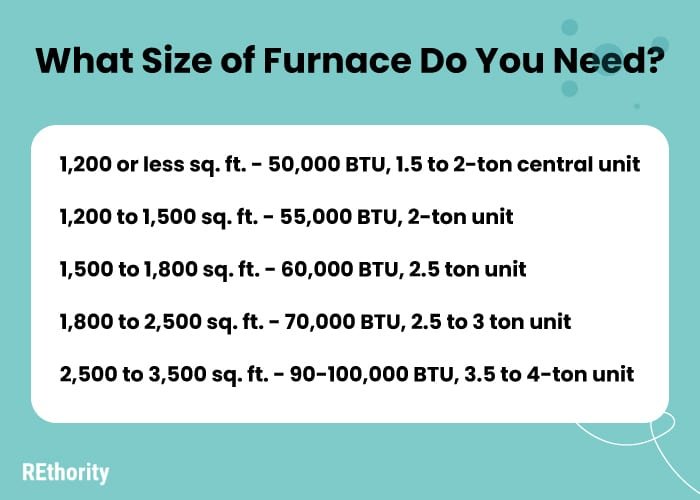 What size furnace do you need graphic featuring btu vs home size in square footage