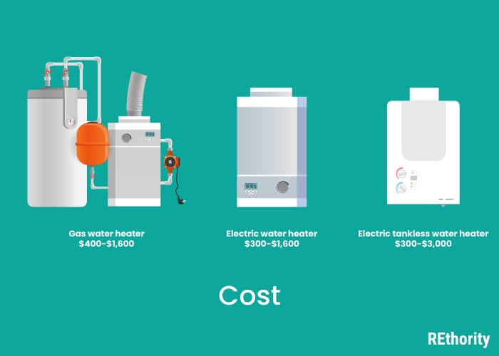 Three types of water heaters including a gas and electric model in both condensing and tankless against green background