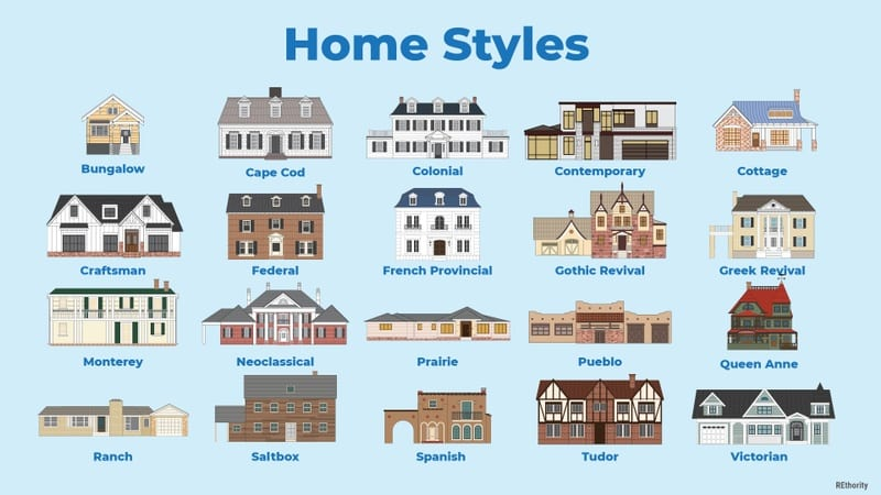 An infographic showing the various home styles that are popular in the united states