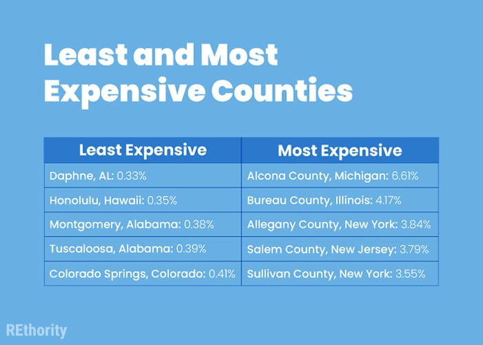 The most and least expensive counties for property tax according to our property tax calculator