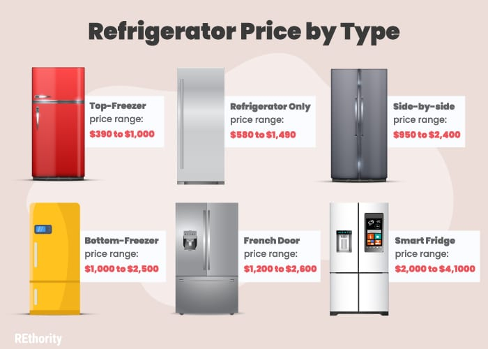 Refrigerators by type cost guide in graphic form