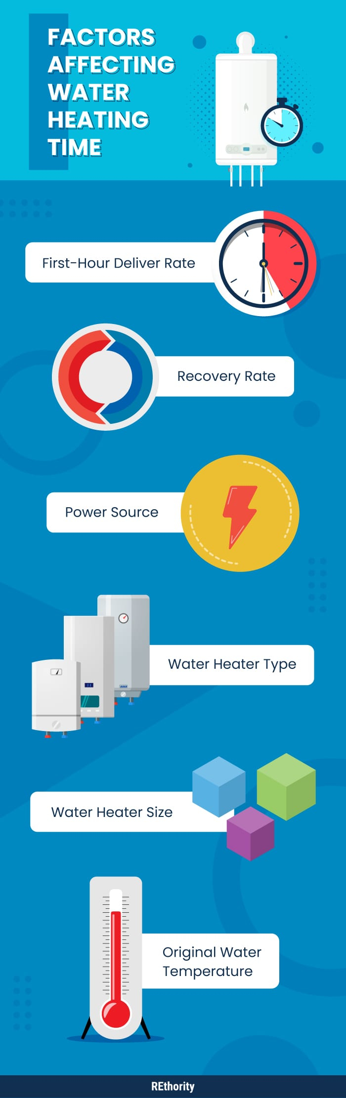Factors that affect how long it takes a water heater to heat up in infographic style